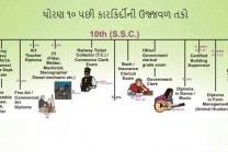Learn rosy career opportunities after standard 10