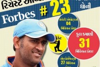 Dhoni athletes of the world's richest Indian, earning 198 million