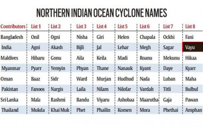 cyclone-names